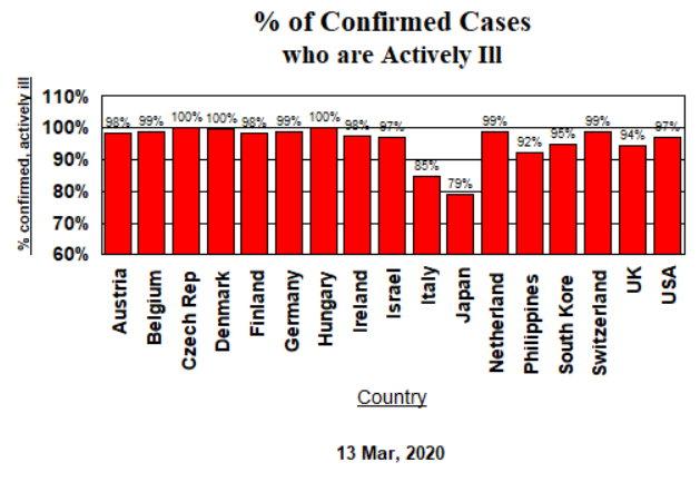 Confirmed Cases, Activelt Ill - Mar 13, 2020