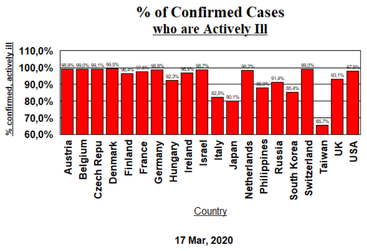 Confirmed Cases Actively Ill - 17 March 2020