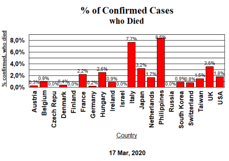 Confirmed Cases - Deaths - 17 March 2020