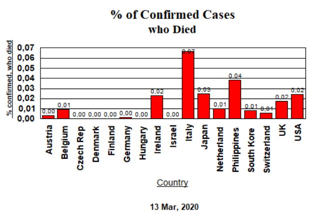 Confirmed Cases, Deaths (decimal) - Mar 13, 2020