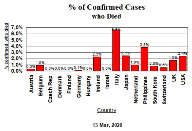 Confirmed Cases, Deaths - Mar 13, 2020
