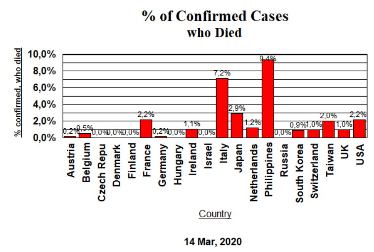 Confirmed Cases, Died - March 14