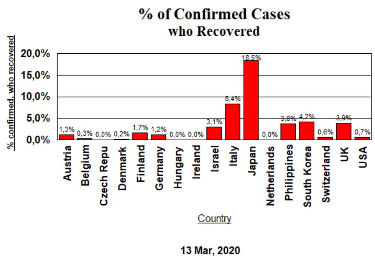 Confirmed Cases, Recovered - Mar 13, 2020