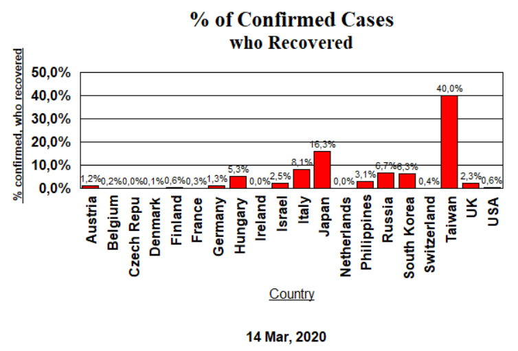 Confirmed Cases, Recovered - March 14