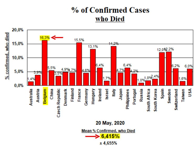 Confirmed cases who died