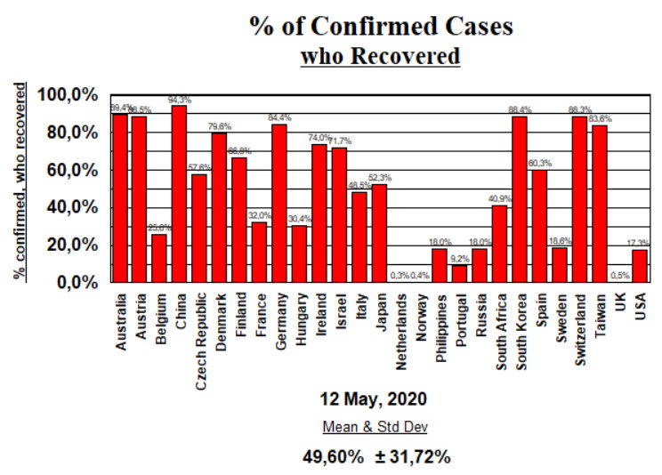 % Confirmed cases who recovered - May 12, 2020