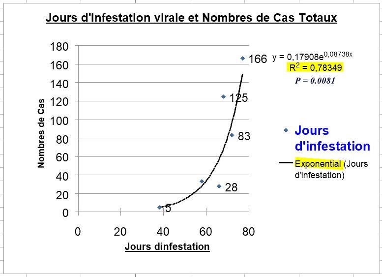 Corrélation entre jours d\\\'infestations et cas totaux - 2 juin