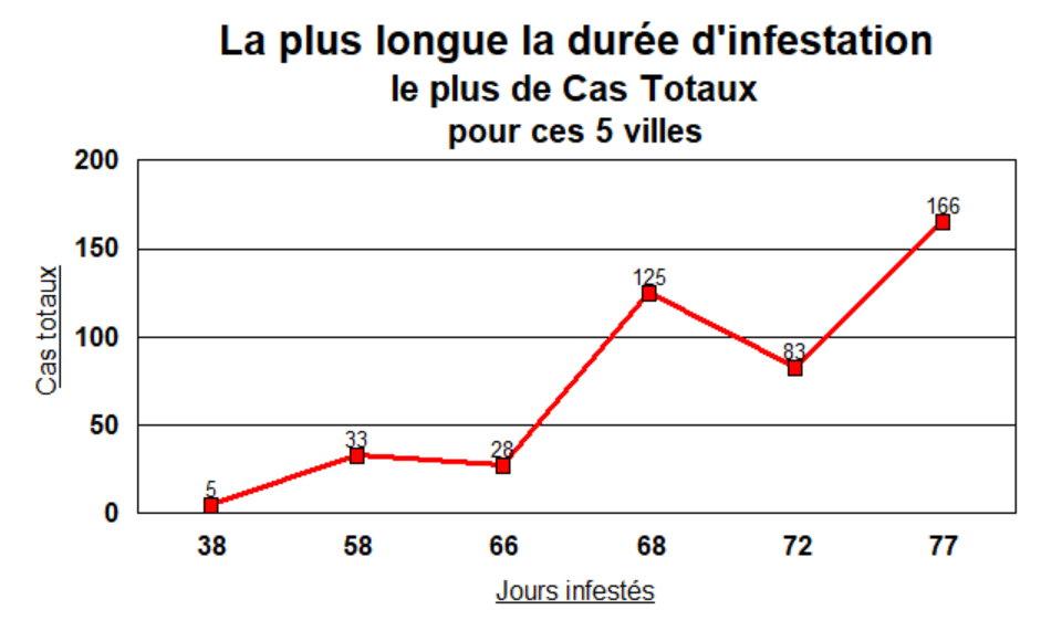 Corrélation jours d\\\'infestation et nombre de cas - 2 juin
