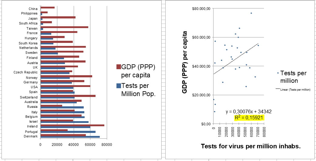 Correlation of GDP (PPP) per cap and Level of Testing for virus