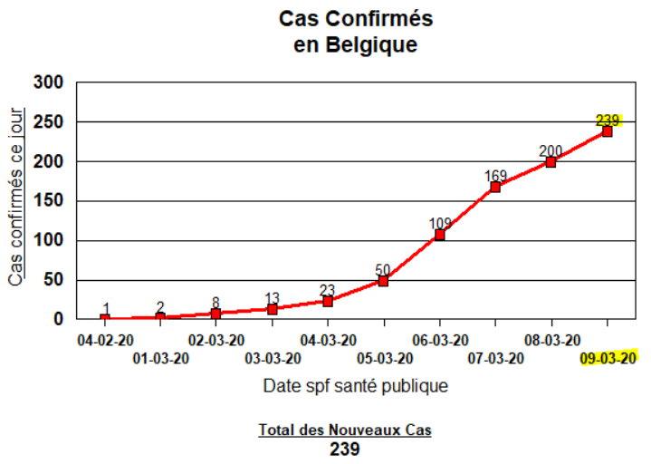 COVID-19 Cas confirmés en Belgique - 9 mars