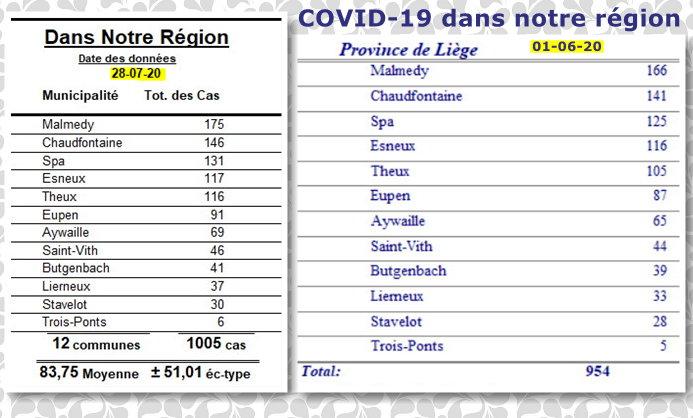 COVID-19 dans notre région - 28 juillet