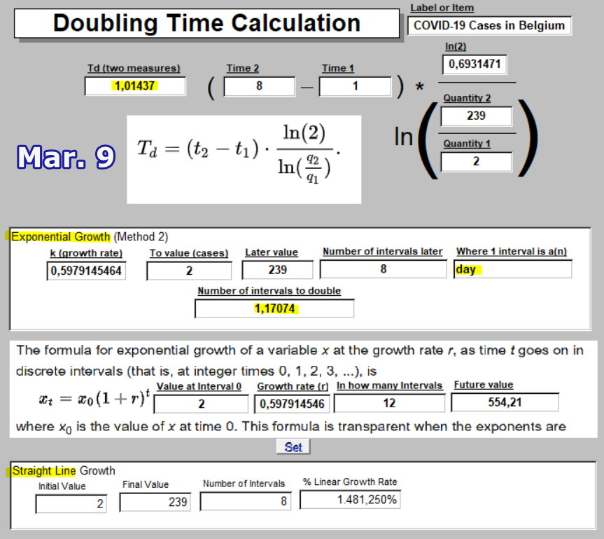 COVID-19 Doubling Time calc - Mar 9 - in Belgium