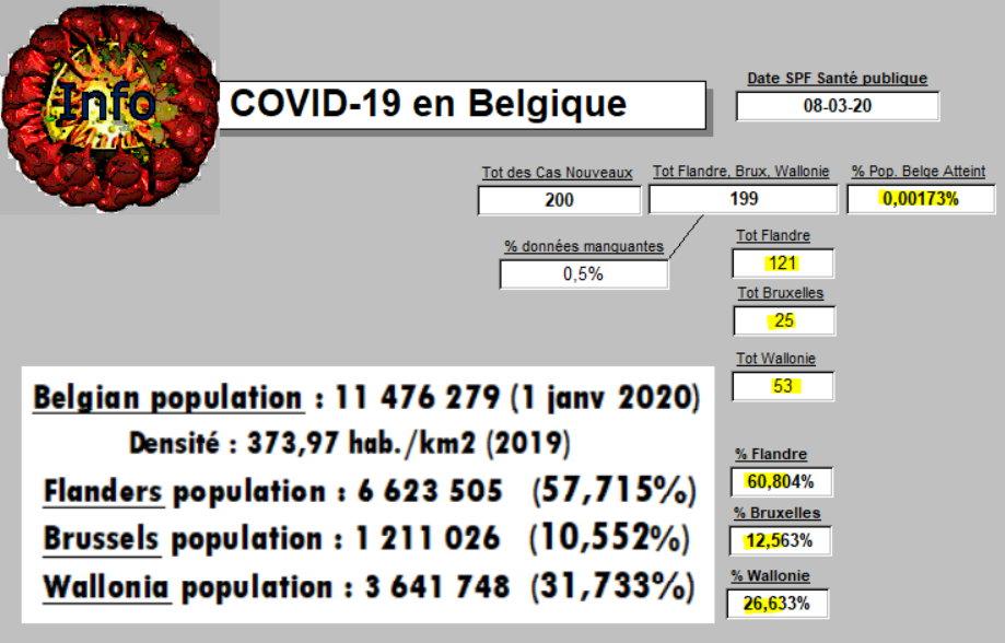 COVID-19 en Belgique - 8 mars