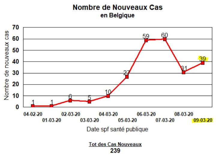COVID-19 Nouveau cas en Belgique - 9 mars