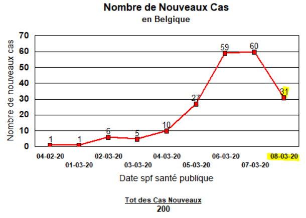 COVID-19 Nouveaux cas en Belgique - 8 mars