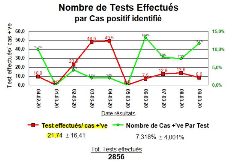 COVID-19 Test effectués par cas positif - 9 mars