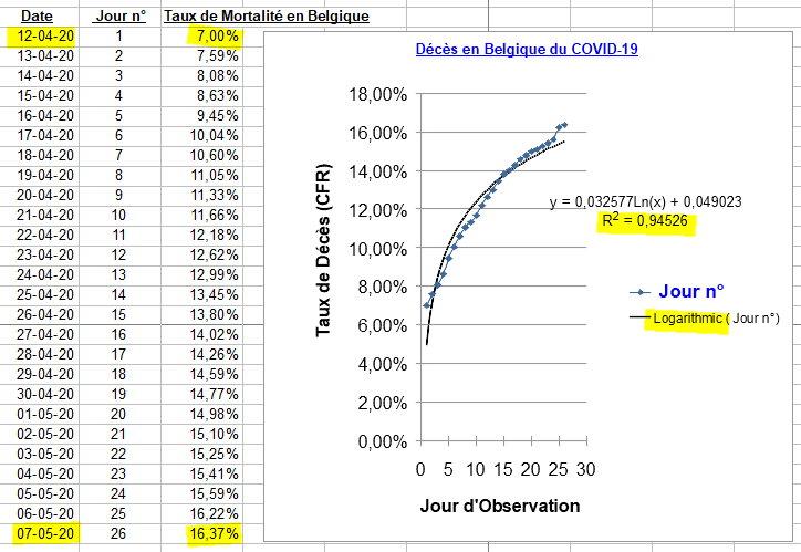 Croissance Logarithmique dans le Taux de Mortalité - 7 mai