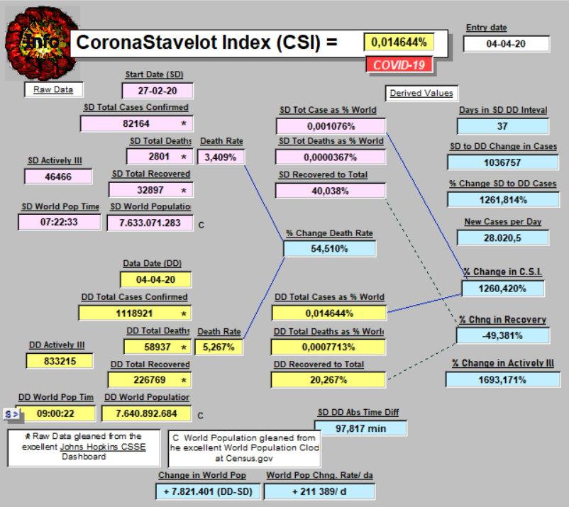 CSI - 4 April, 2020