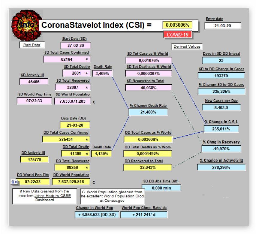 CSI Index - March 21, 2020