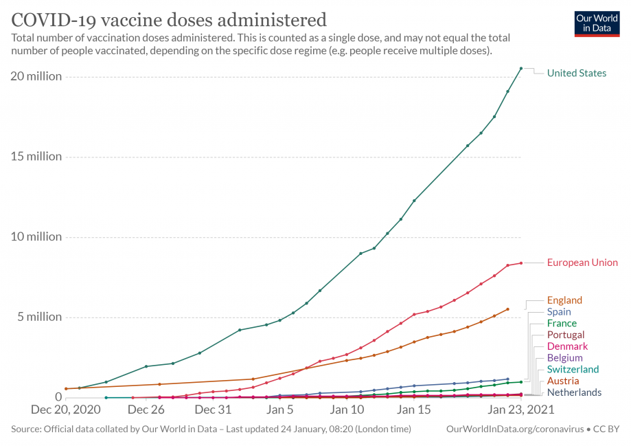 cumulative-covid-vaccinations for selected countries