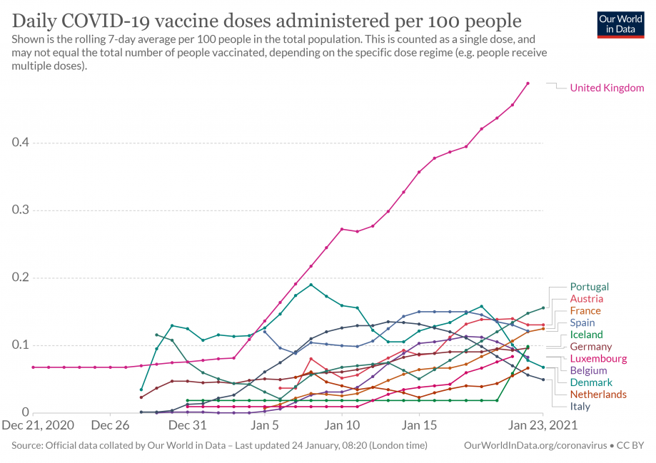 daily-covid-vaccination-doses-per-100 capita