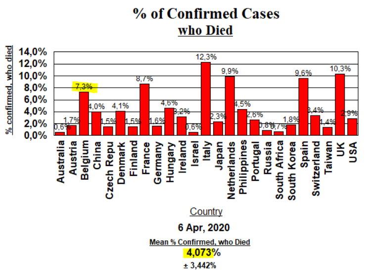 Death Rate - April 6, 2020