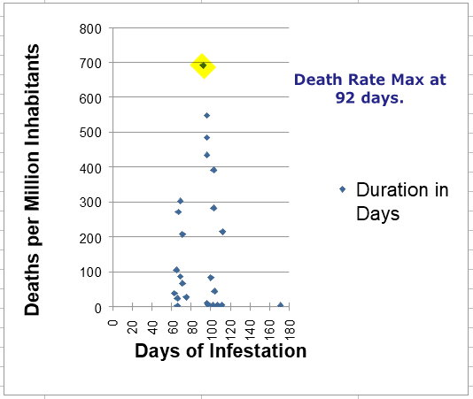 Death Rate Max at 92 Days of Viral Infestation - May 6, 2020