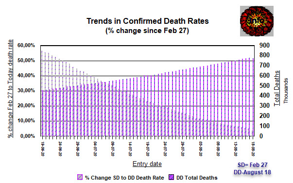 Death rate trends since February 27, and Total Deaths - 18 August