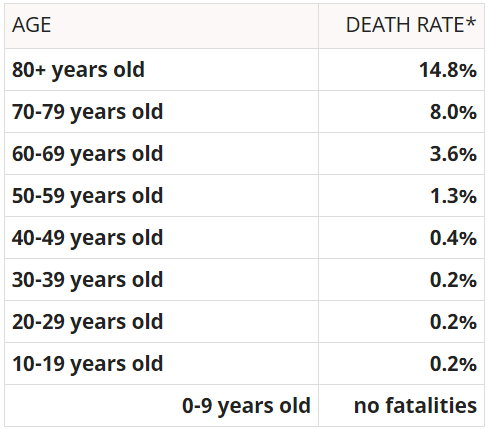 Death rates by age