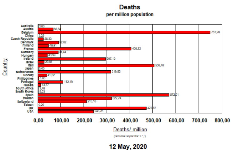 Death rates per million inhab