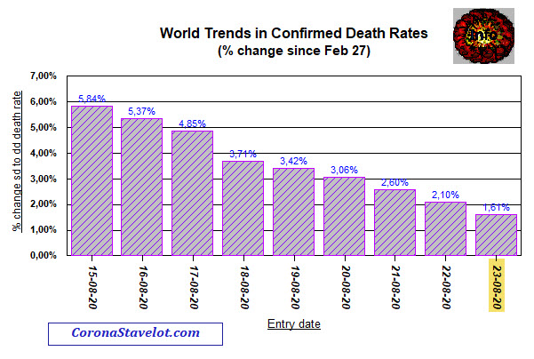 Death trends - 1