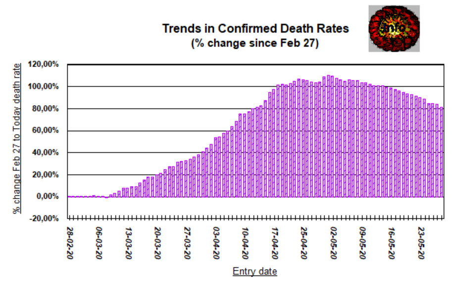 Death trends - 29 May, 2020