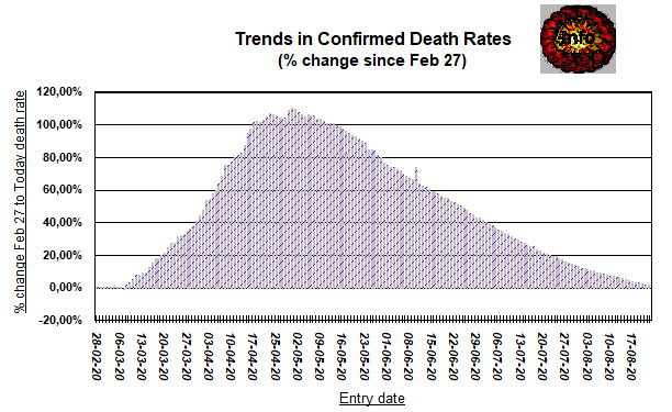 Death trends - down since May - 23 August