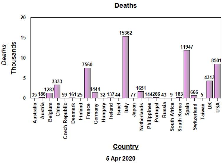 Deaths - 5 April, 2020
