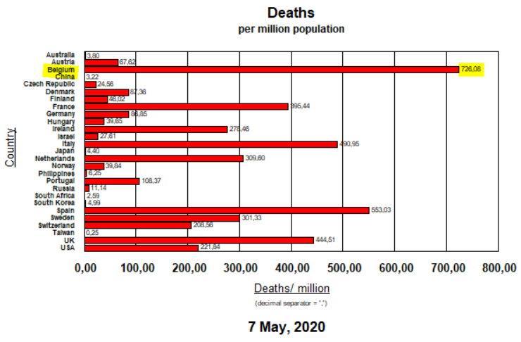 Deaths - 7 mai