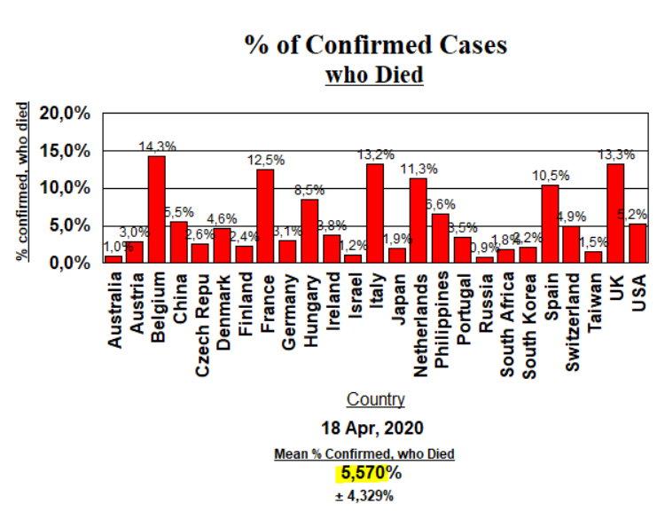 Deaths % - April 18
