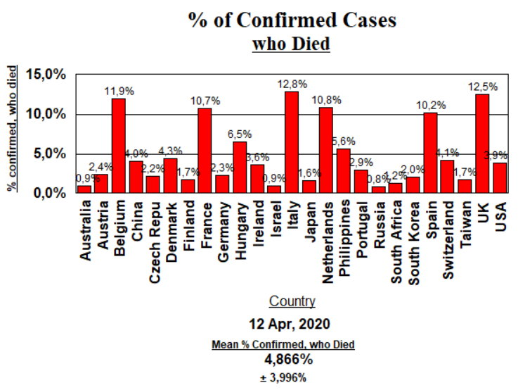 Deaths as % Confirmed Cases - April 12, 2020