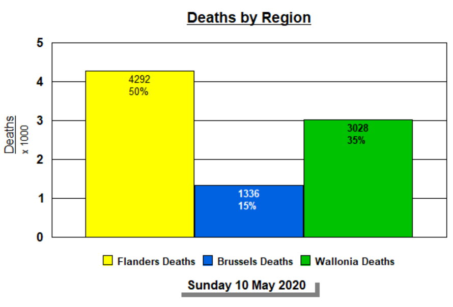Deaths by Region - 10 mai