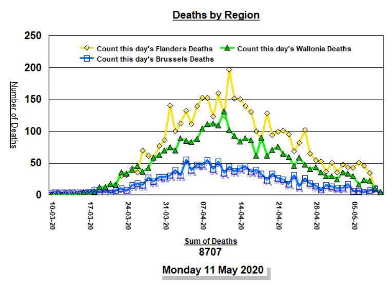 Deaths by Region - 11 mai