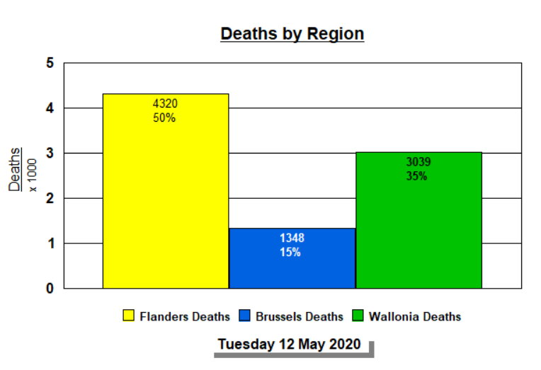 Deaths by Region - 12 May, 2020 - Summarized