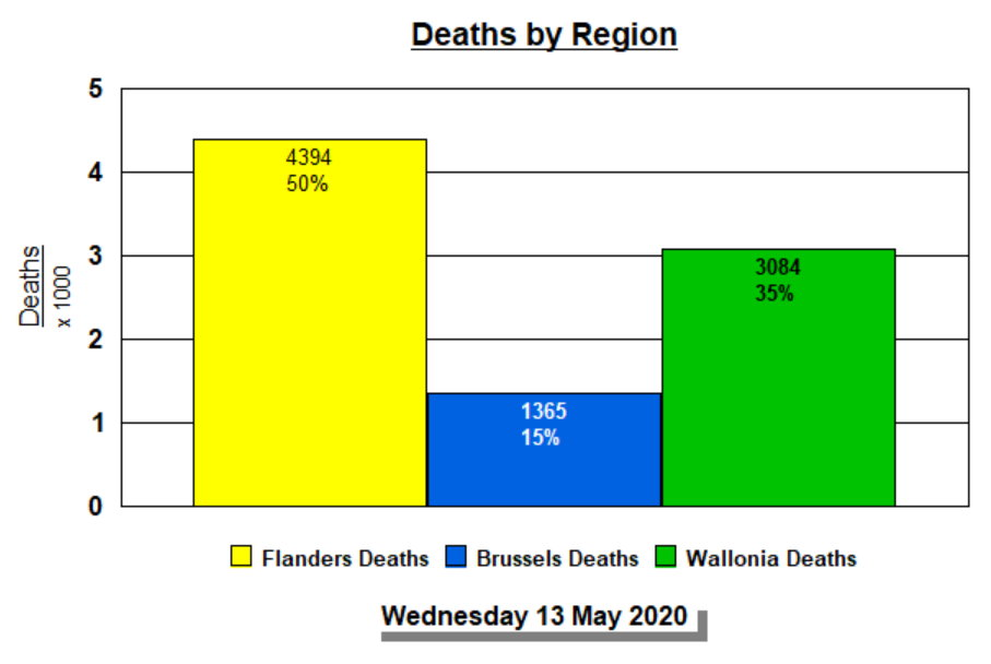 Deaths by Region - 13 MAY, 2020