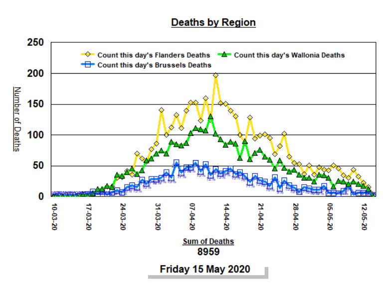 Deaths by Region - 15 May