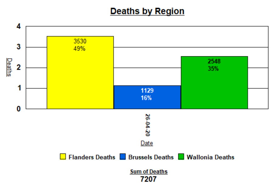 Deaths by Region - 27 April, 2020