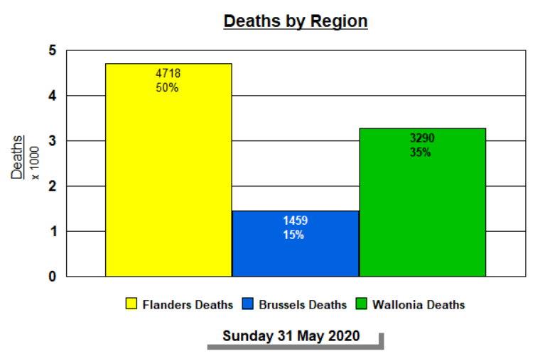 Deaths by Region - 31 May, 2020