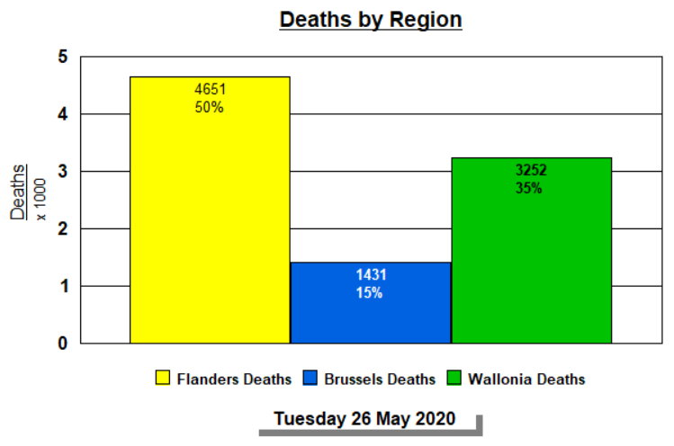 Deaths by region and % - 26 mai 2020