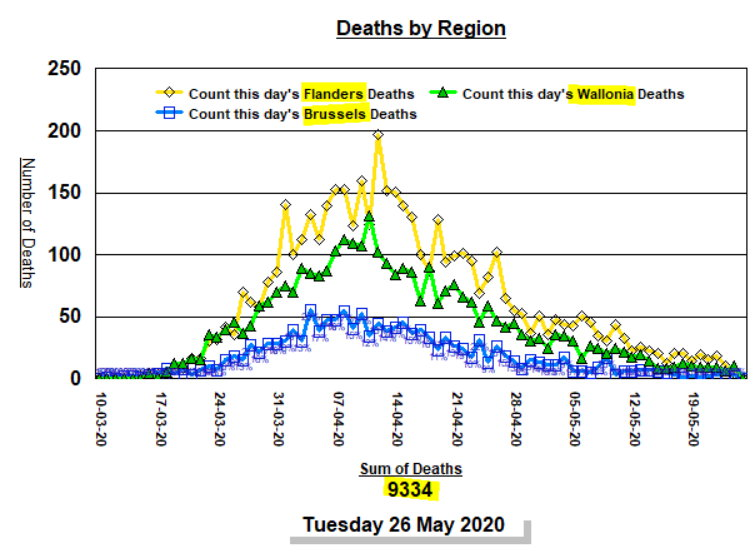 Deaths by region and date - 26 mai 2020