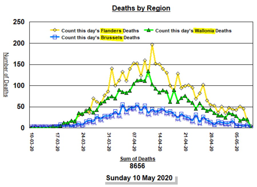 Deaths by Region and day - 10 mai