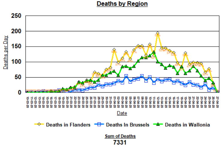 Deaths by Region - April 28