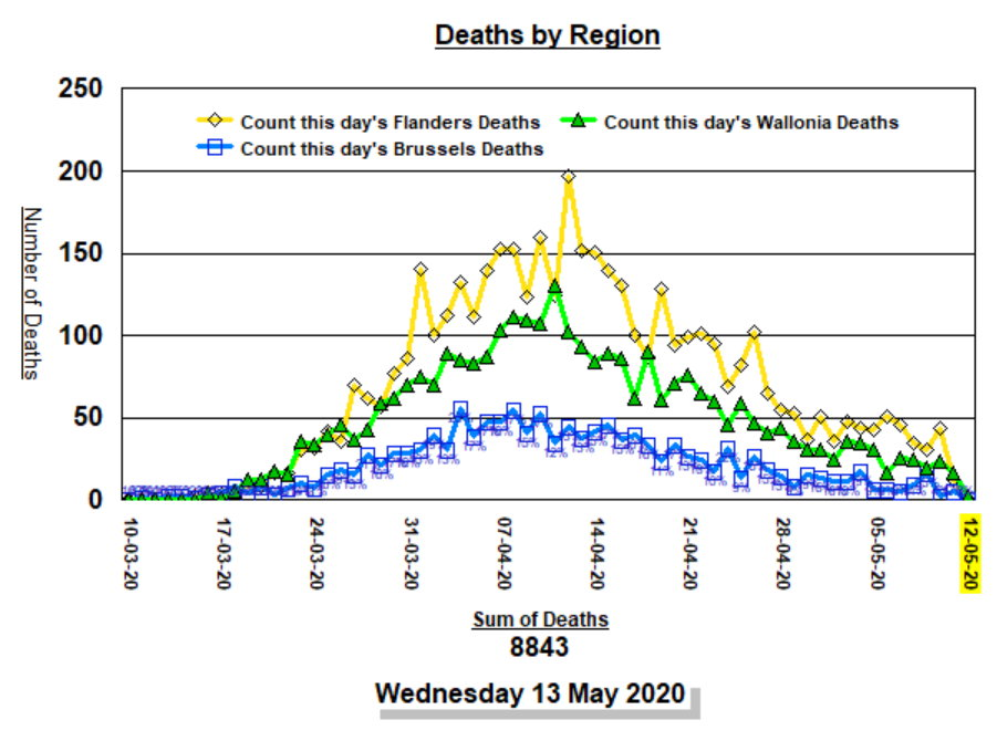 Deaths by Region, by day - 13 MAY, 2020