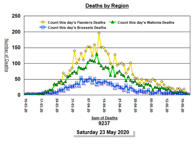 Deaths by Region, by day - 23 May, 2020